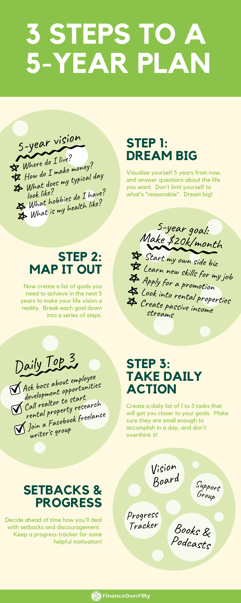 3 Steps to a 5 Year Plan Infographic