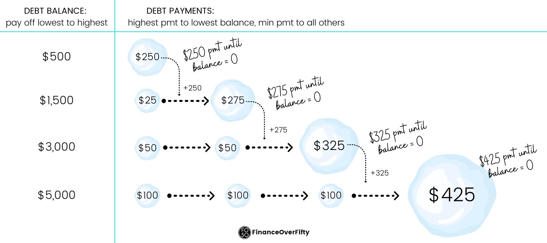 Debt Snowball Illustration
