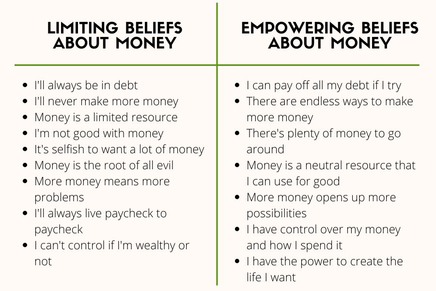 Limiting beliefs about money table