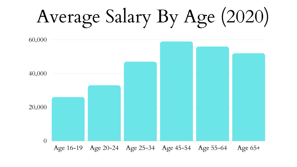 Average Salary By Age chart