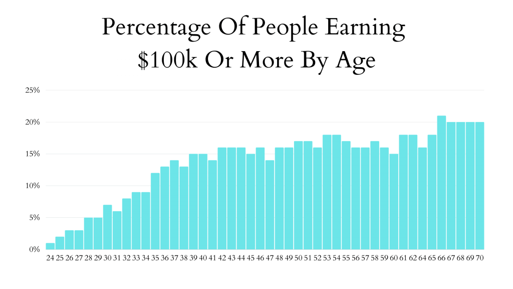 Graph showing percentage earning $100k+