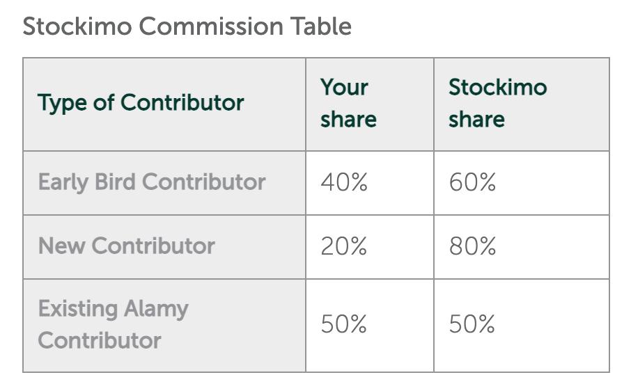 Stockimo Commission Table