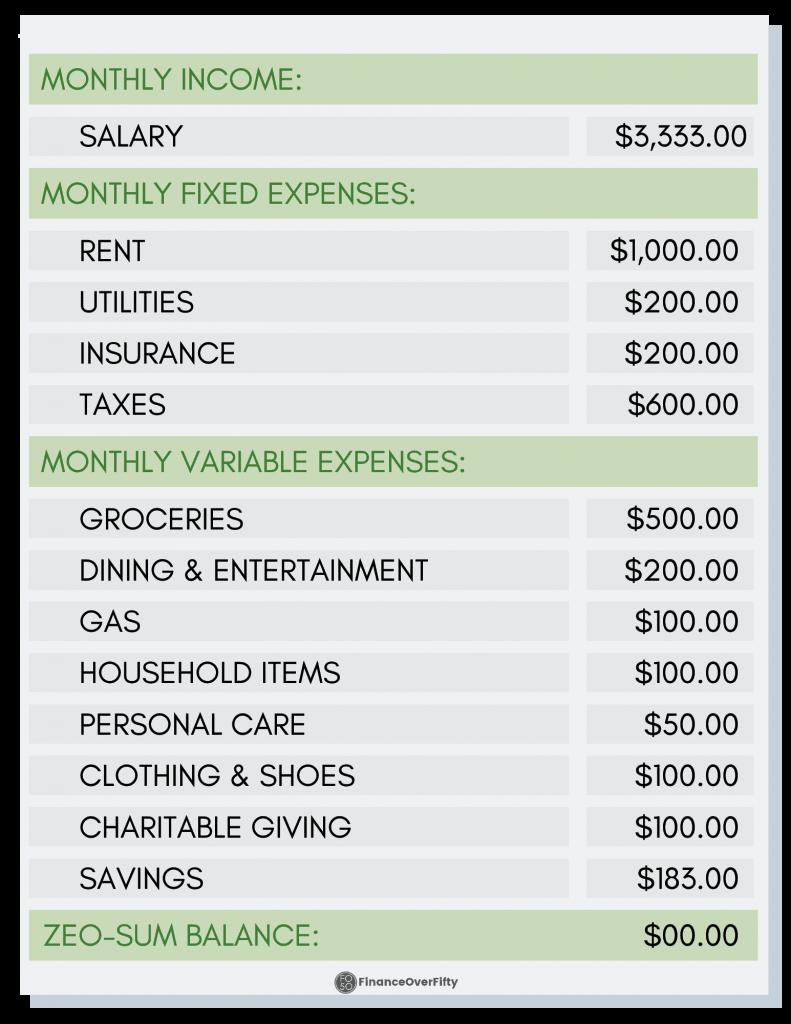 $40K Budget Table