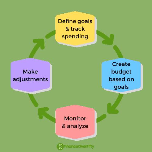 Budget Process graphic