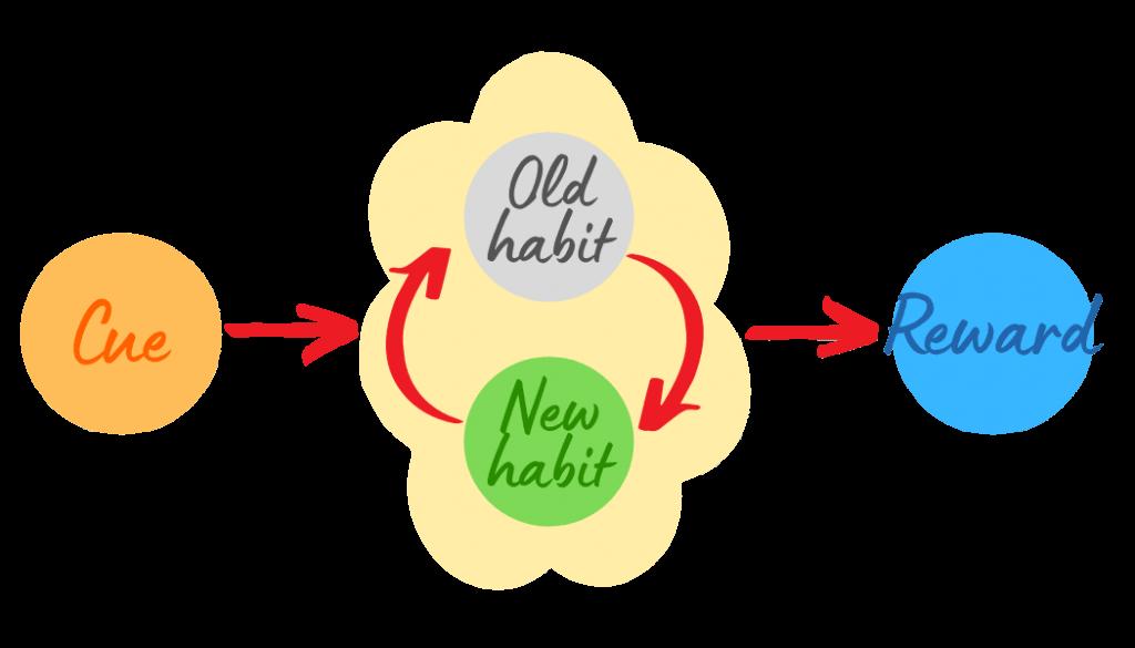 Habit Exchange